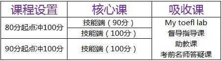 """""""环球教育托福冲100系列"""""""